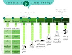 ॐ Patanjali's 8 limbs of Yoga