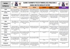 The matrix offers over 40 activities for students based on Bloom's Taxonomy and Gardiner's multiple intelligences based upon Roald Dahl's timeless Charlie and the Chocolate Factory Teaching Activities, Teaching Resources, Teaching Ideas, Multiple Intelligences Activities, Charlie Chocolate Factory, Blooms Taxonomy, Flipped Classroom, Roald Dahl, Literacy