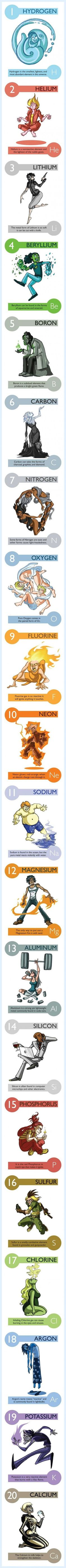 Chemical Elements Described In A Different Way.