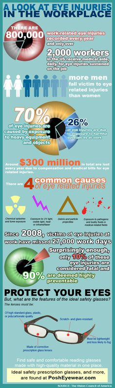 Here are interesting facts and figures about eye injuries at work. Protect your eyes before it's too late!