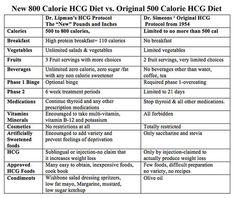 500 kcal diet