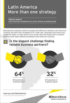 Latin American businesses are thriving both within and outside the continent. With no signs of slowing down, #EY looks at the driving forces behind their continual success. #growingbeyond #LatAm