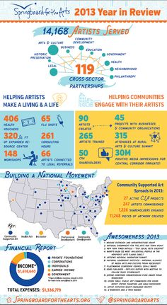 fundraising infographic & data Springboard for the Arts annual report. Infographic Description Springboard for the Arts annual report Nonprofit Annual Report, Annual Report Design, Annual Reports, Dave Ramsey, Finance Quotes, Finance Organization, Business Education, Marketing Materials, Data Visualization