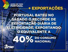 Portugal bateu no Sábado o recorde de exportação diária de eletricidade, exportando o equivalente a 40% do consumo nacional.  #acimadetudoportugal