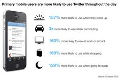 Twitter Study Shows Its Mobile-First Users Are Younger, More Engaged And Easier To Market To - http://mobilephoneadvise.com/twitter-study-shows-its-mobile-first-users-are-younger-more-engaged-and-easier-to-market-to