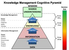 Adaptation of the DIKW pyramid by US Army Knowledge Managers Knowledge Management, Resource Management, Risk Management, Project Management, Knowledge Graph, Change Leadership, Corporate Communication, Data Science, Human Resources
