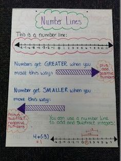 Mrs. Math Geek: 7th Grade Math Anchor Charts