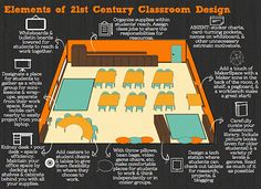 Elements of 21st Century Classroom Design infographic with easy-implementable ideas to create a Maker zone, classroom library, tech station, alternative seating and work spaces, and group work space.