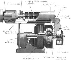 Pellet Mill Pellet Stove, Belt Drive, Milling, Floor Plans, Events, Ring, News, Rings, House Floor Plans