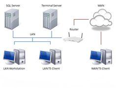 Network Diagram Example Cloud Network Network Diagrams Pinterest
