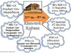 Πηγαίνω στην Τετάρτη...και τώρα στην Τρίτη: Ιστορική γραμμή για τη Δ' τάξη: χρήσιμες συνδέσεις και συμπληρωματικό εποπτικό υλικό Teaching History, Baby Play, Projects To Try, Education, Learning, School, Blog, Kids, Greek