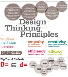 DMI Workshops: Design Thinking - Design Management Institute