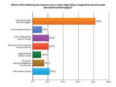 "More than 80% of law firms say ""client financial hardship"" is why accounts go past due."