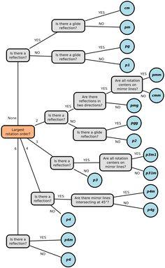 pattern science...