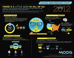 Today is Geek Pride Day, celebrating 35 years of Star Wars, and incorporating Towel Day (the anniversary of the passing of Douglas Adams, author of Hitchhiker's Guide to the Galaxy). Check out the info graphic for some interesting geek factoids.