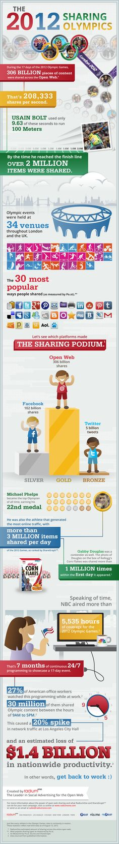Social Media Stats from #London2012, the '#Sharing #Olympics' @jeffbullas HT @JeffSheehan @getWISEgroup