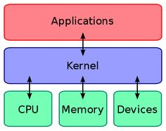 Android Power User: What is a Kernel? - Pocketnow