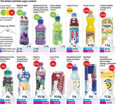 Time to re-think your drink?????