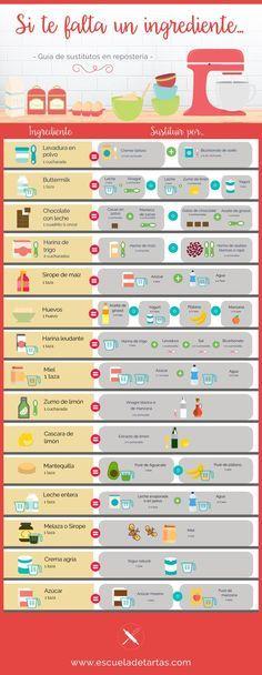 Sustitución de Ingredientes en repostería