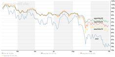 dax-vs-easyfolio-test Chart, Finance