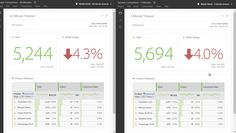 Adobe Introduces Greater Context to its Advanced Analytics Products