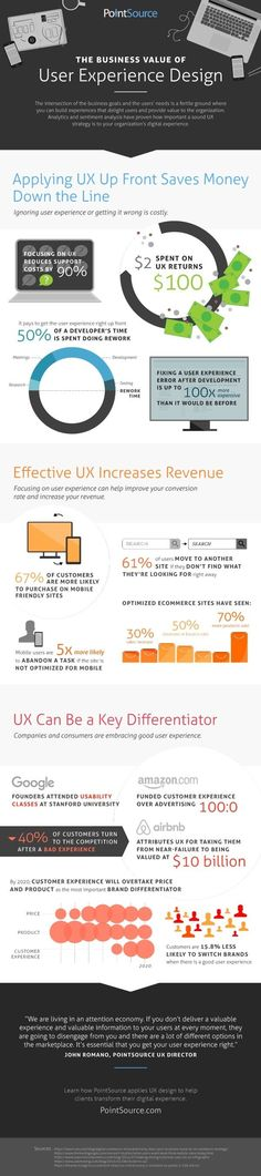 The Business Value Of User Experience Design