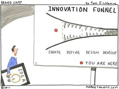 The Mighty Innovation Funnel