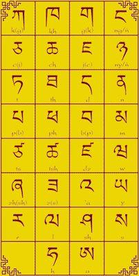 Tibetan alphabet - The Tibetan alphabet is an abugida used to write the Tibetic languages such as Tibetan, as well as Dzongkha, Sikkimese, Ladakhi, and sometimes Balti. The creation of the Tibetan alphabet is attributed to Thonmi Sambhota of the century. Alphabet A, Alphabet Symbols, Ancient Alphabets, Ancient Symbols, Lettering, Geocaching, Book Of Shadows, Knowledge, Coding