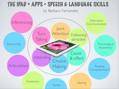 The iPad Speech Tree