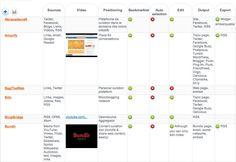 Comparativa de herramientas para la content curation