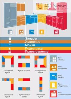 эргономика кухни правильное планирование кухни: 13 тыс изображений найдено в Яндекс.Картинках