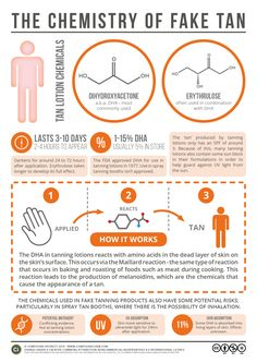 How the chemicals in tanning lotions help simulate a tan. Click the 'view site' button to read more and download.