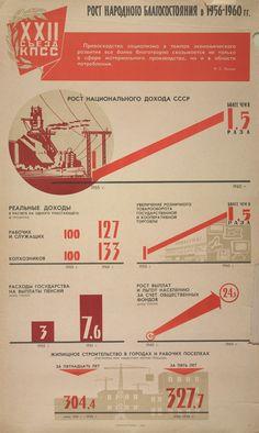 Рост народного благосостояния в 1956-1960 гг.