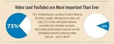 The Importance of Video in Real Estate youtube-realestate-stat