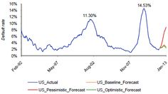 Deutsche's view of potential European contagion on US corporate bond defaults.