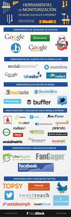 Herramientas de monitorización de redes sociales e Internet. Infografía en español. #CommunityManager