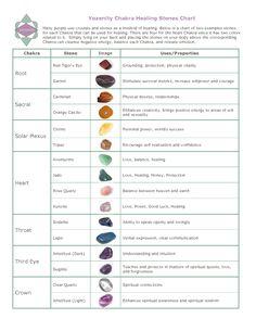 Chakra Healing chart