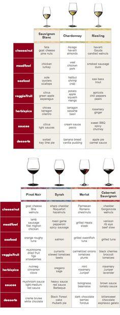 wine cheese meat etc pairings chart