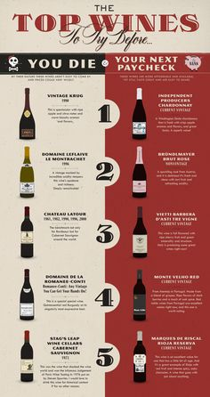 The Top Wines to Try Before you Die. i have tried most of these, definitely some delicious wines on this list, but mine would differ greatly Guide Vin, Wine Guide, Wine Facts, Wine Chart, Wine Education, Wine Cocktails, Wine Cheese, Wine Parties, Wine And Beer