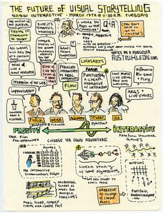 Sketchnote by Austin Kleon http://www.austinkleon.com/category/visual-note-taking/