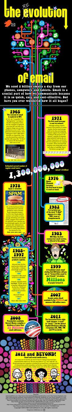 Ewolucja emaili.