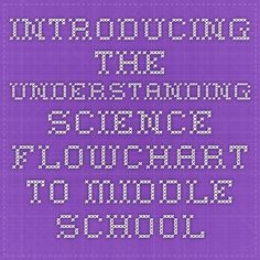 Introducing the Understanding Science Flowchart to middle school students lesson