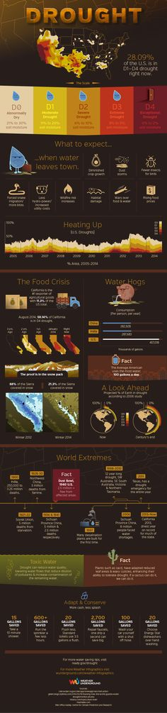Drought Infographic :: All about the recent U.S. drought and what to expect. Really handy for understanding the drought in California and the southwest. From Weather Underground wunderground.com