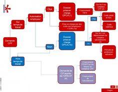 Salariés, entreprises, OPCA : toutes les réponses à vos questions sur le financement du CPF