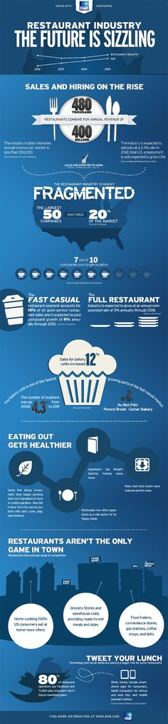 Restaurant Industry Infographic Restaurant Industry: The Future Is Sizzling (Infographic)