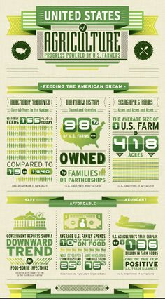 United States of Agriculture-take some time to learn about the great people who feed us!!