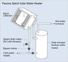 #Solar water heaters can be a cost-effective way to generate hot water for your home. They can be used in any climate, and the fuel they use -- sunshine -- is free. Passive solar water heating systems are typically less expensive, more reliable and may last longer than active solar water heating systems.