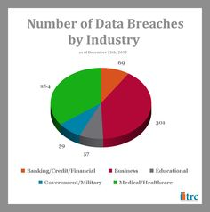 Which industry has had the most data breaches so far this year? #DataBreaches #InfoSec #IdentityTheft