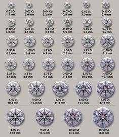 Actual Size Of A 10 Carat Diamond Diamond Size Chart Diamond Size Chart Diamond Chart Diamond Carat Size