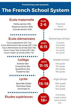 Educational infographic & data visualisation School in France- nice visual with grades in French & English Infographic Description School in France- nice visual with grades in French & English – Infographic Source – - French Language Lessons, French Language Learning, French Lessons, Spanish Lessons, Spanish Language, Learning Spanish, French Teaching Resources, Teaching French, French Phrases